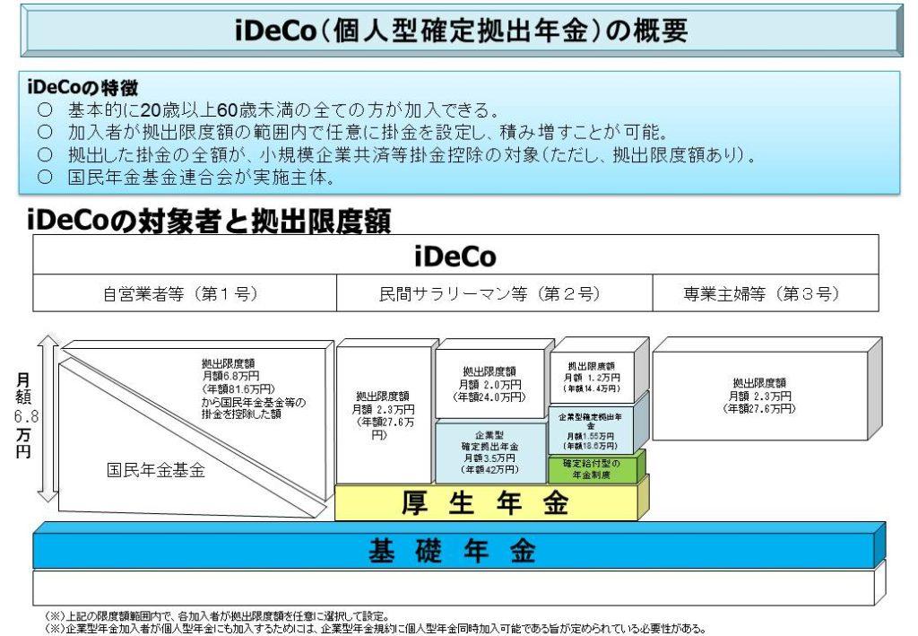 iDeCoの概要