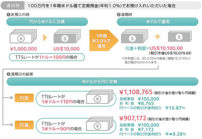 外貨預金の運用例