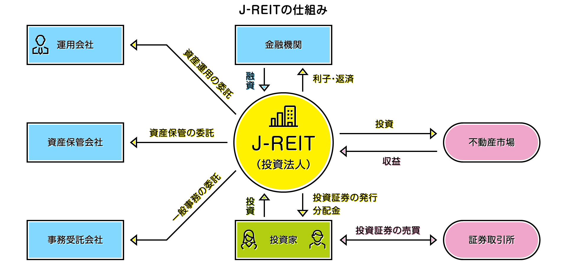 J-REITのしくみ